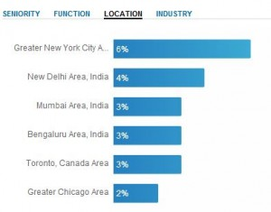 LinkedIn Group Statistics by Location