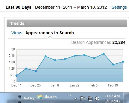 LinkedIn Profile Views Graph