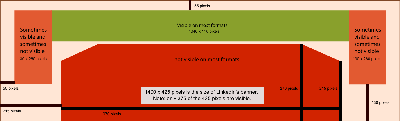 Linkedin Customized Backgrounds Templates Examples