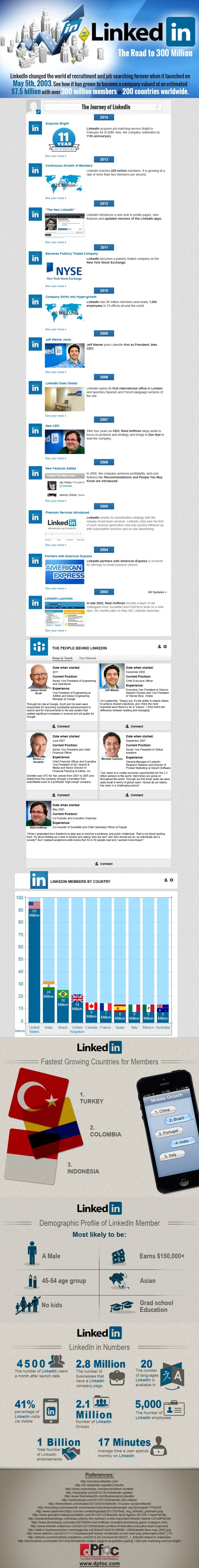 When did LinkedIn start?